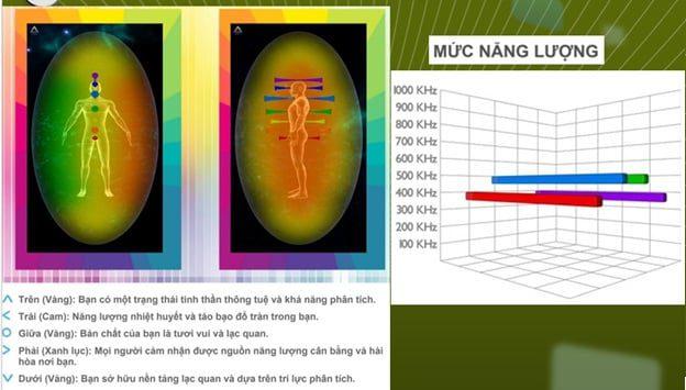 Màu sắc và ý nghĩa của các vòn hào quang aura
