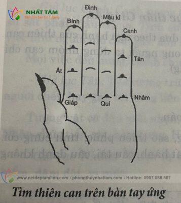 An thiên can địa chi trên lòng bàn tay, thiên can chưởng quyết đồ
